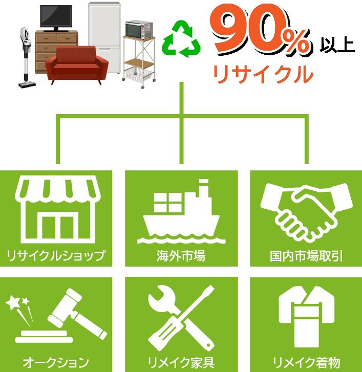 福岡県那珂川の不用品回収はエコワークスにおまかせください。リサイクルにより業界最安値を実現!